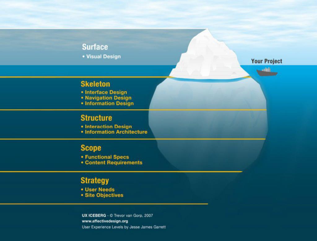 processo de ux design iceberg de Trevor van Gorp